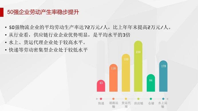 中国物流企业50强、民营物流企业50强出炉!